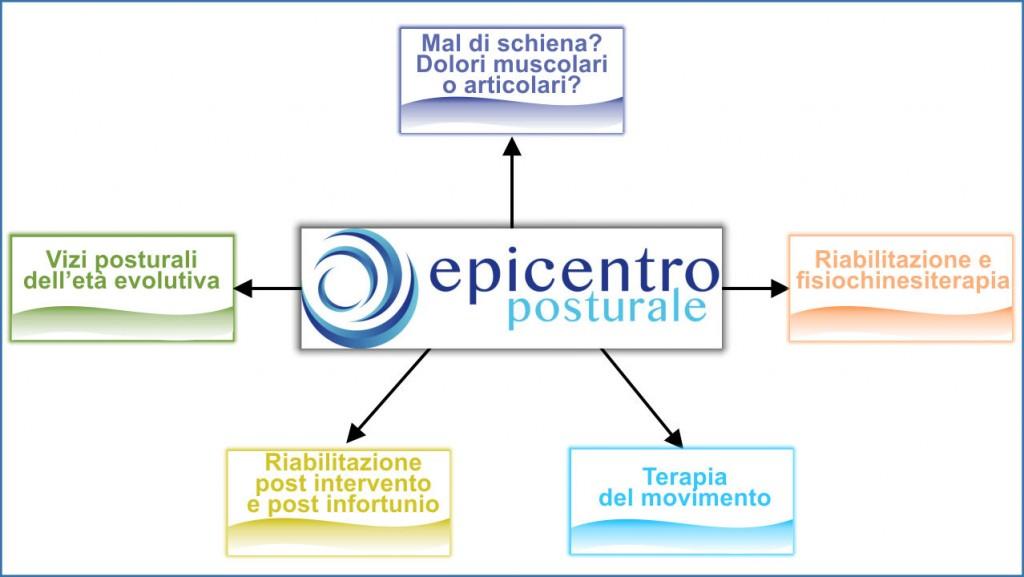 Epicentro schema 2